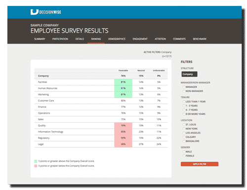 Employee Engagement Survey Online Reporting Tool Software_Rankings