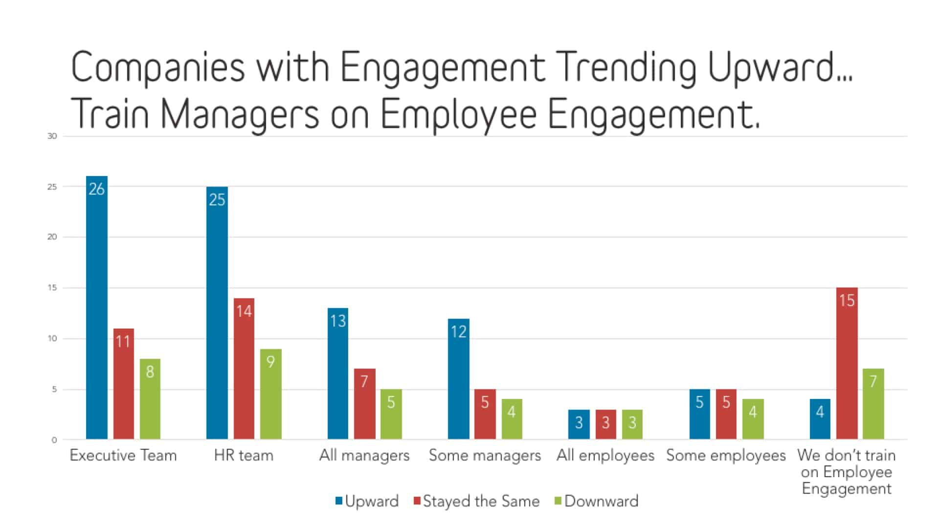 Train Managers on Employee Engagement