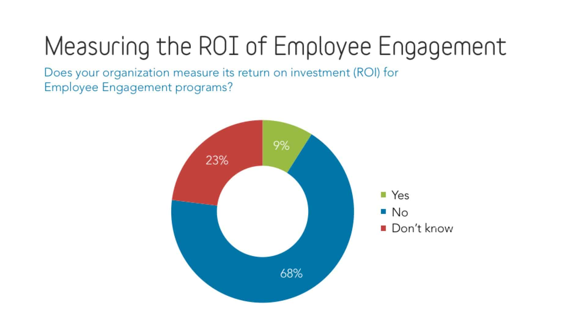 Measure the ROI of Employee Engagement