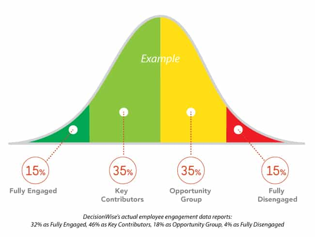 Employee Engagement Example Graph