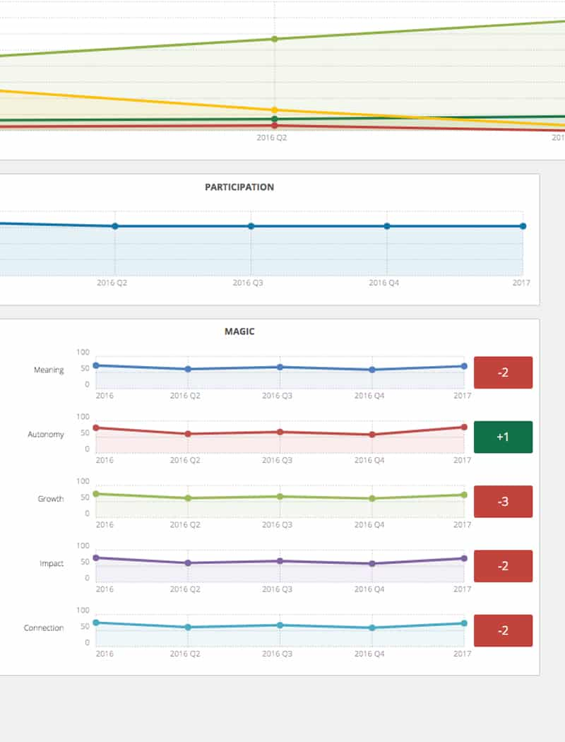 DecisionWise Pulse Survey Trends Screen