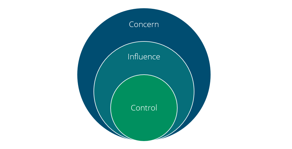 Your circle of influence