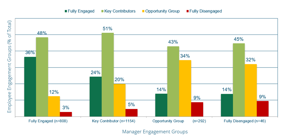 a graph of how your circle of influence leads to engagement in the workplace